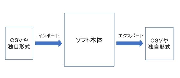 ソフトにインポート/エクスポートする解説