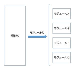 モジュール化の例