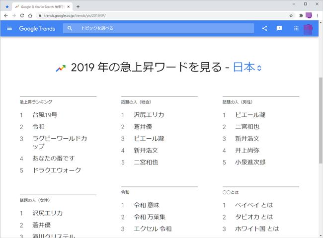 2019年度の検索ランキング