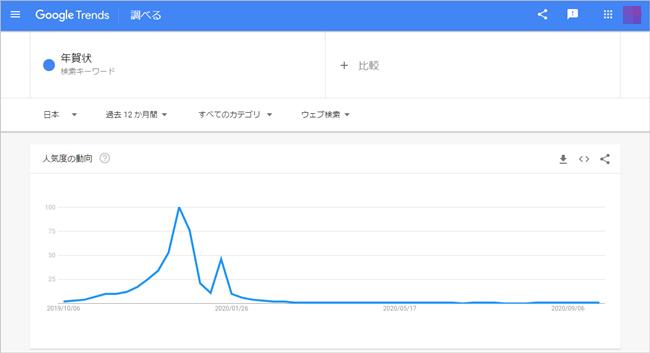 googleトレンド 年賀状