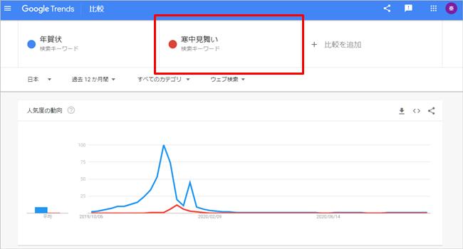 googleトレンドの寒中見舞いとの比較